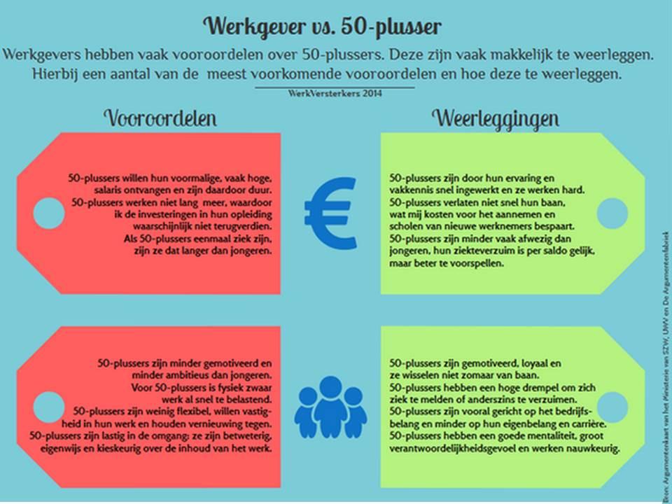 Aannemen 2016 plusser subsidie 50 Vlaamse tewerkstellingspremie