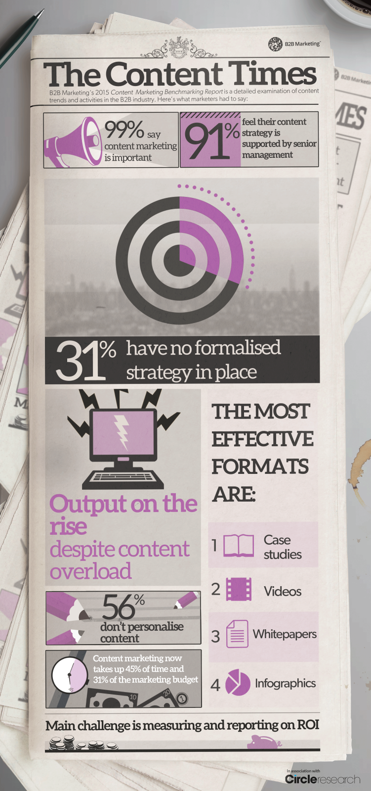 Check out our new 'Content Times' infographic created from the findings of report: http://t.co/lOmQDCUWuq #B2BContent http://t.co/faDBcX0z5X
