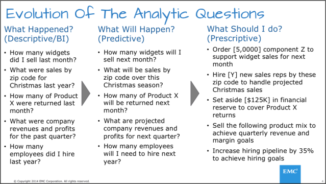 Evolution of the Analytic Questions