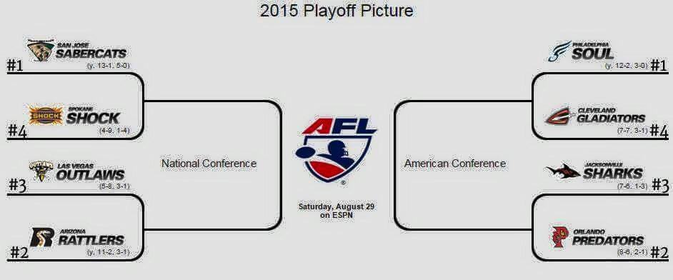 @AFLOutlaws playoff picture. http://t.co/6LHthnnB3u