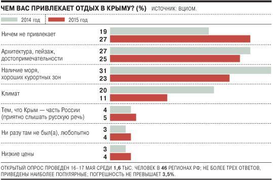 количество количество отдыхающих в крыму 2015 делать него