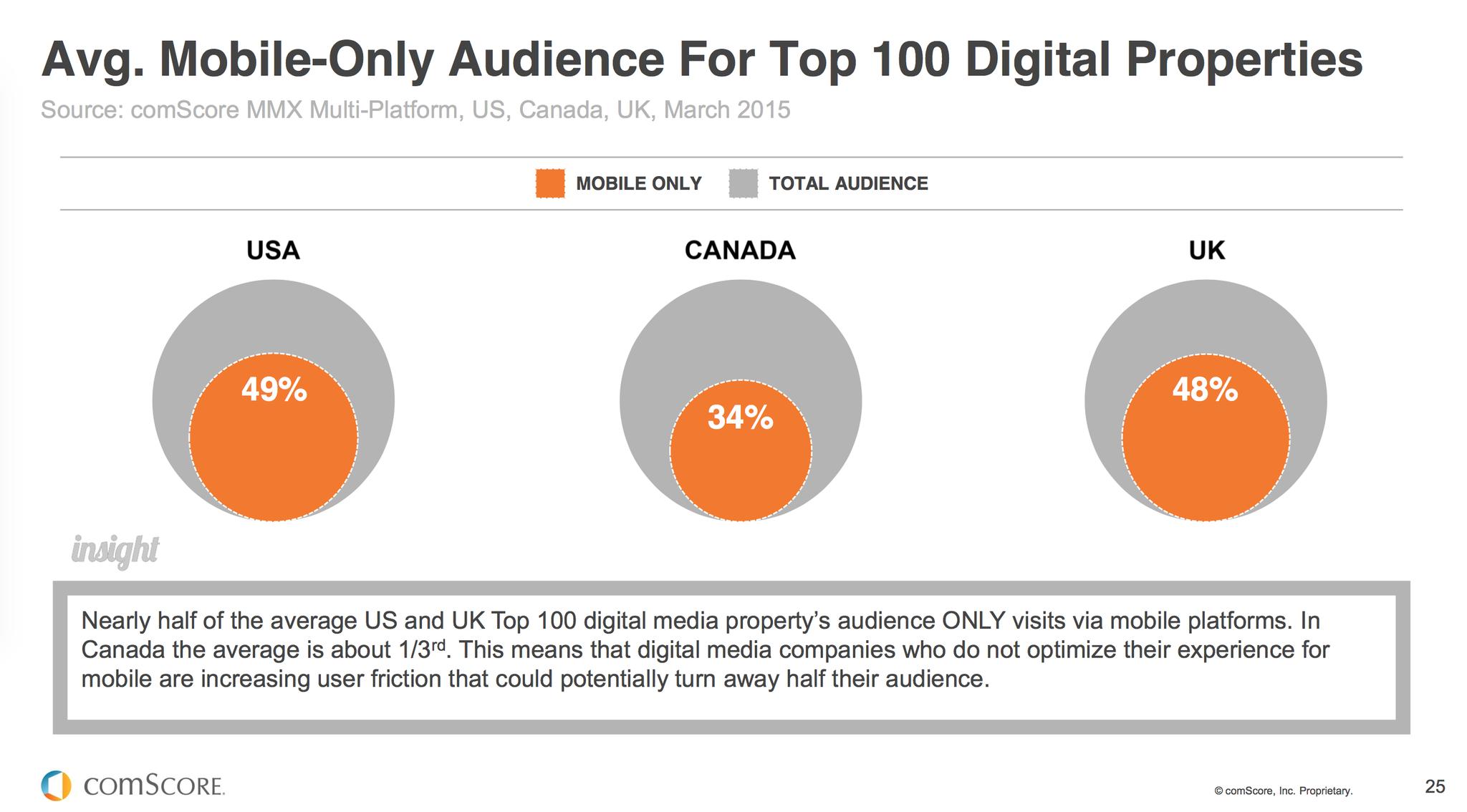 Mobile Audience for Top 100 Digital Properties