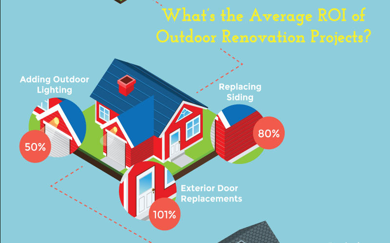 Outdoor Renovation Projects with the Highest ROI | http://t.co/2SmDECQELO #homeowners #realestate http://t.co/lB58uLVSBZ