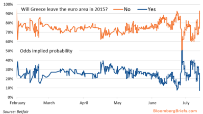 Punters See #Grexit Probability Slide to 9% From 50% http://t.co/3u2yhQufoj via @NateLanxon #Greece