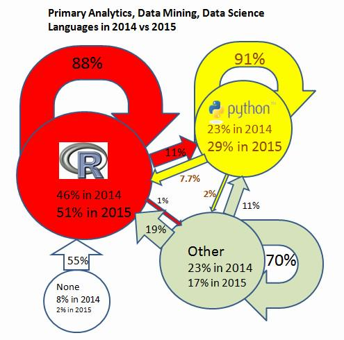 Primary Analytics language: R and Python, 2014 vs 2015