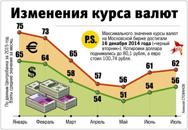 покупками причины падения курса рубля тоже считаю