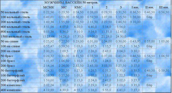 Разрядная таблица по плаванию 2017