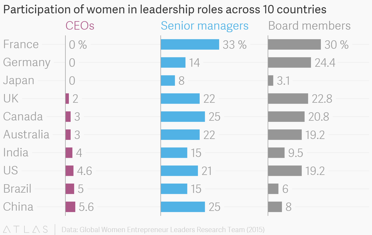 India's startup scene is one of the worst in the world for women http://t.co/9NST2xCxSj