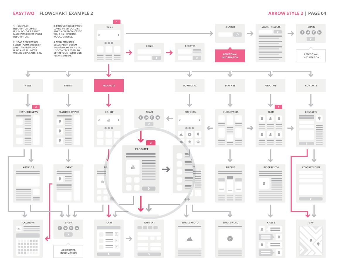 website flowchart website flowchart sitemap for illustrator sketch ux kits a responsive website. Black Bedroom Furniture Sets. Home Design Ideas
