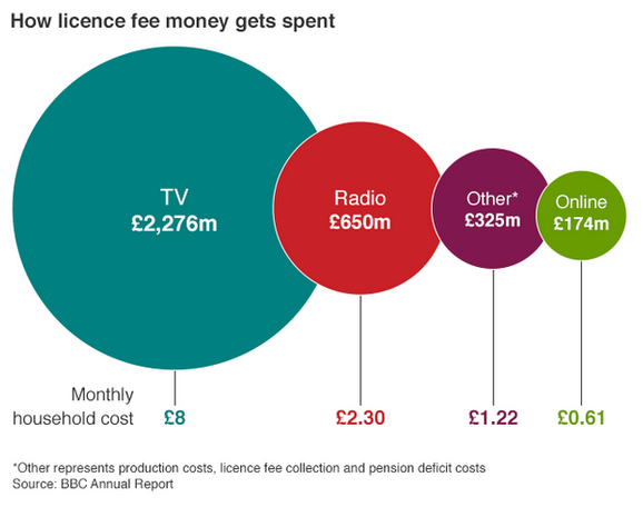 Quite enjoying the fact that #BacktheBBC is trending.. Licence fee is 40p a day - BBC Online is 61p a month http://t.co/ZZuKHxgSPc