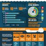 ReCAAP Half-Yearly Piracy Report - ReCAAP ISC Infographic