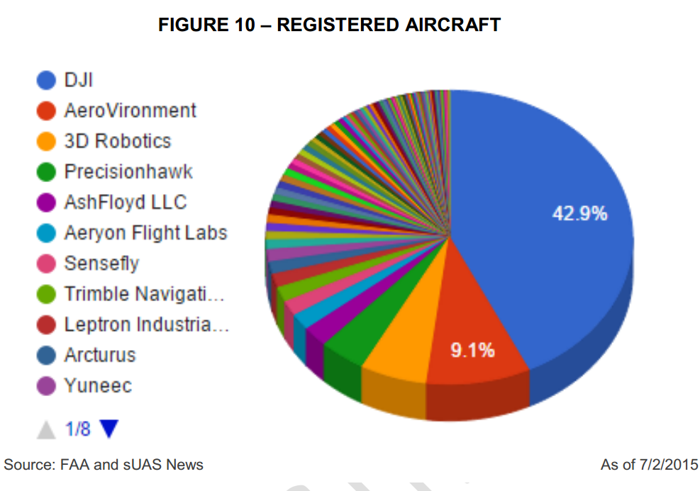 Drone Maker Dji Has 43 Of The Registered U S Drone