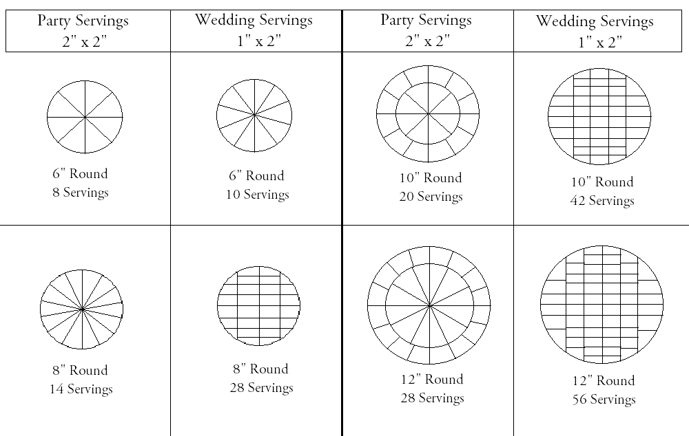 """Wedding Cake Sizing Chart: Lestis Desserts On Twitter: """"When Trying To Determine The"""