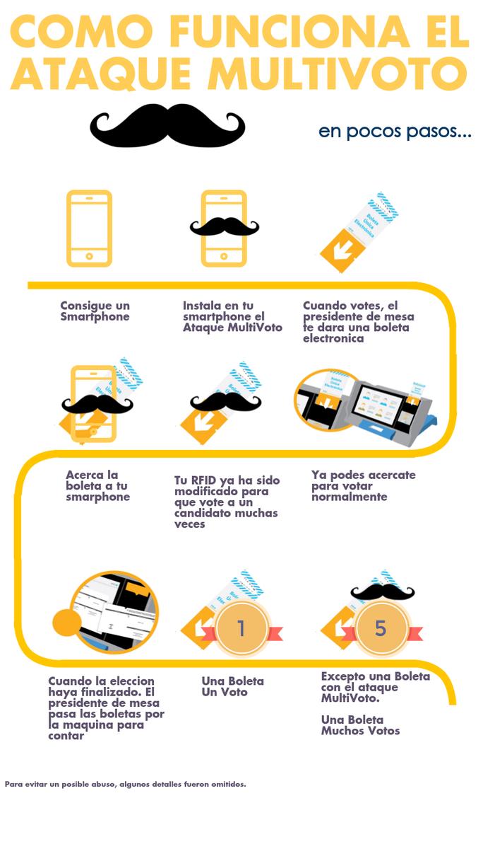 Ataque #VotoElectronico #BoletaMágica http://t.co/CsqZl2YEnC https://t.co/5smhgof6Xt http://t.co/mBvvVMAevo