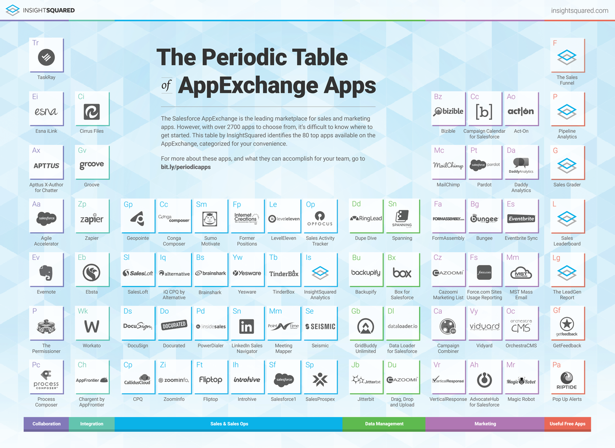Riva crm integration on twitter the periodic table of appexchange riva crm integration on twitter the periodic table of appexchange apps is missing the best integration app for exchange o365 gmail urtaz Choice Image