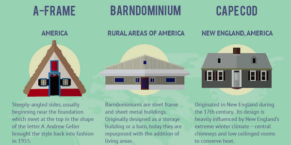 21 fascinating house styles around the world - discover the #infographic here: http://t.co/CGI7rF7u25 http://t.co/7O6S6szlDf