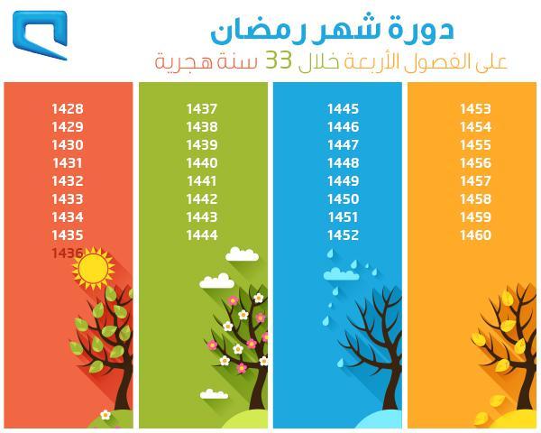 موبايلي Sur Twitter رمضان يمر بكل فصول السنة هالسنة صيف والسنة الجاية ربيع اعرف أكثر مع جدول دورة الشهر الفضيل خلال الـ 33 سنة الجاية Http T Co Lrhmpdqqta