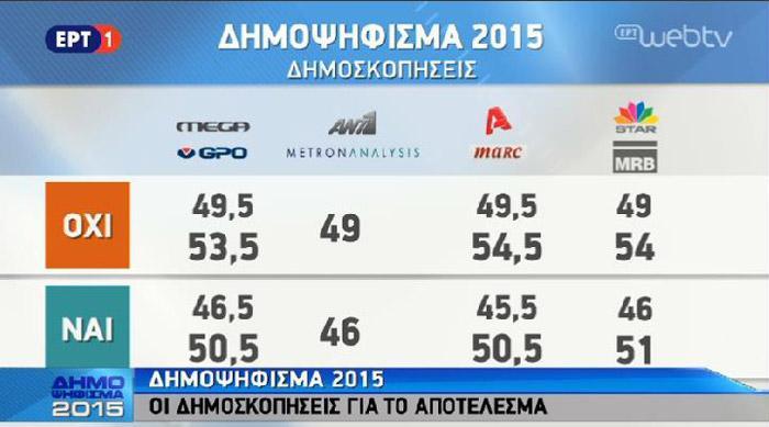 【悲報】ギリシャ国民投票、全社の出口調査で緊縮反対派が優勢