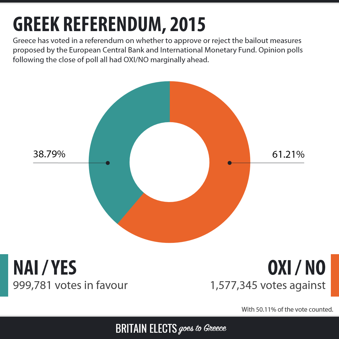 Greece votes OXI 'No' rejects IMF bailout