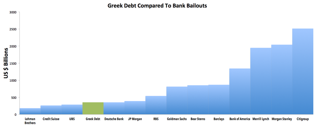 The problem with this comparison is that Greece is not going to make campaign contributions http://t.co/rJgjt4OPNI