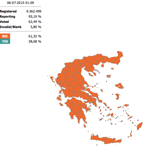This is important, not a divided country RT @andymccc: Every single 1 of 56 electoral districts in Greece voted NO. http://t.co/ARcJDkd1iJ