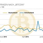 Image for the Tweet beginning: Yes, there's interest in Crypto