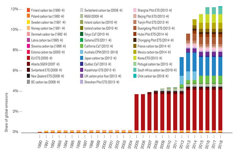 Carbon pricing now covers 12% of global emissions, up 3x in past decade: http://t.co/fm5RFuIdcI #climateaction http://t.co/JyU9lsyzgF