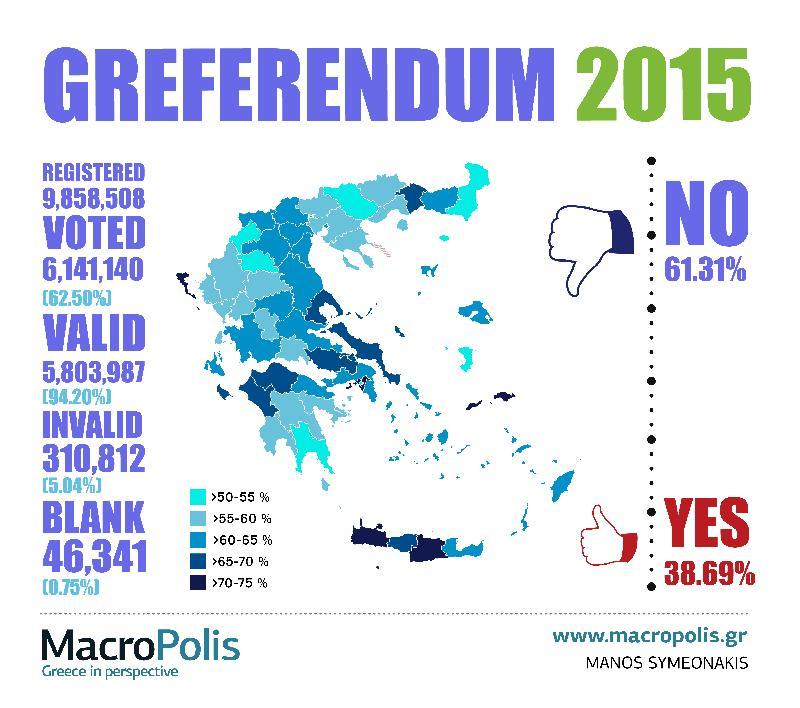 Final result of Greek referendum #Greece #euro #referendum