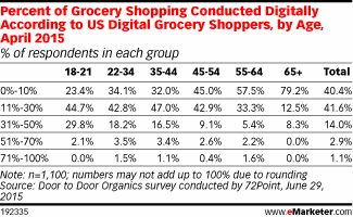 Digital grocery shoppers have increased the percentage of buying done online by about 30% http://t.co/WZBfEanlyD http://t.co/a5GgGVRD2N