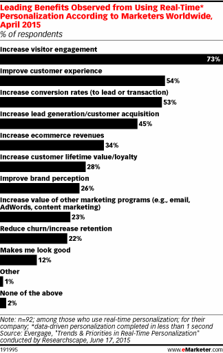 Nearly 50% of marketers see a more than 10% lift in conversions from real-time personalization http://t.co/JZH0fxHf8j http://t.co/LApk7Kv410