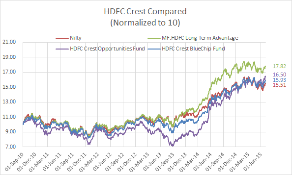 A Comparison Of Missold ULIPs Performance HDFC Crest Five Years Later