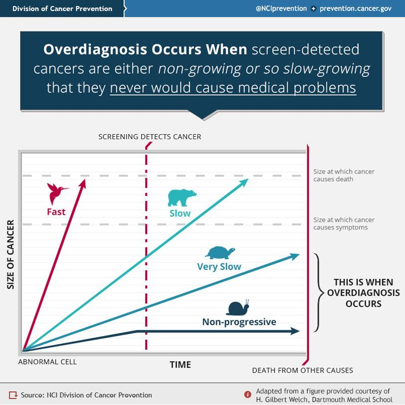 Some cancers grow so slowly as to never cause harm. Detecting them is known as #overdiagnosis: http://t.co/f7E07Gk4LP http://t.co/8gHBcTA9U4