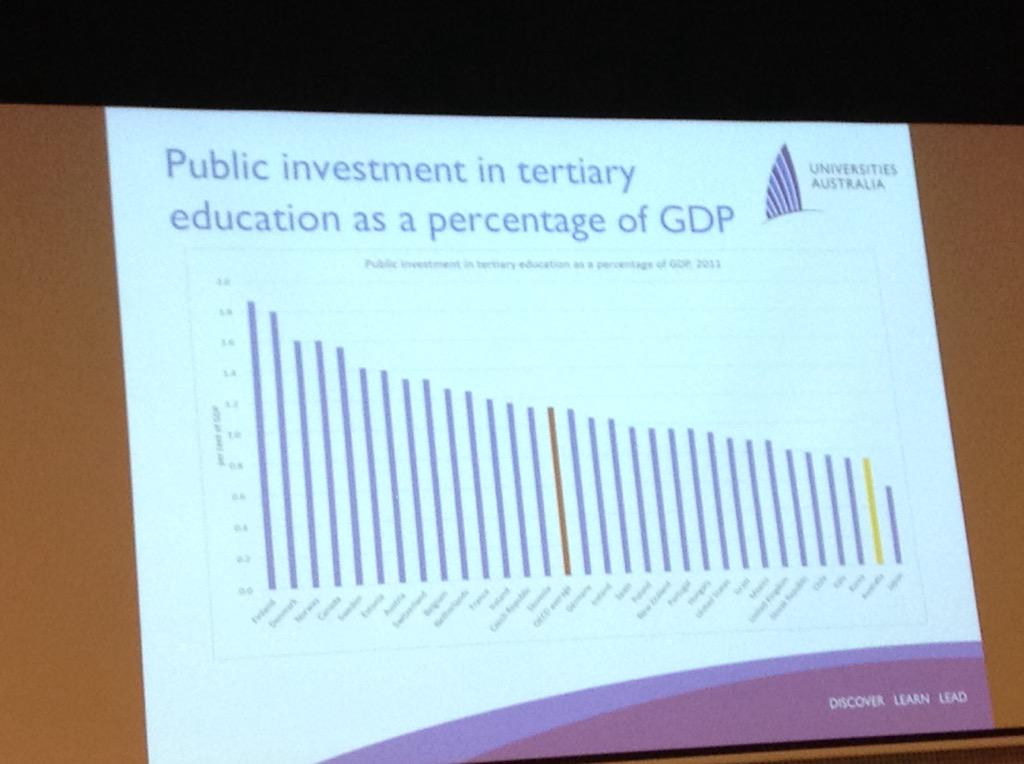 Anne-Marie Lansdown @uniaus highlights low public investment in higher ed - we're the yellow bar :(  #herdsa2015 http://t.co/kzThCZY3wX
