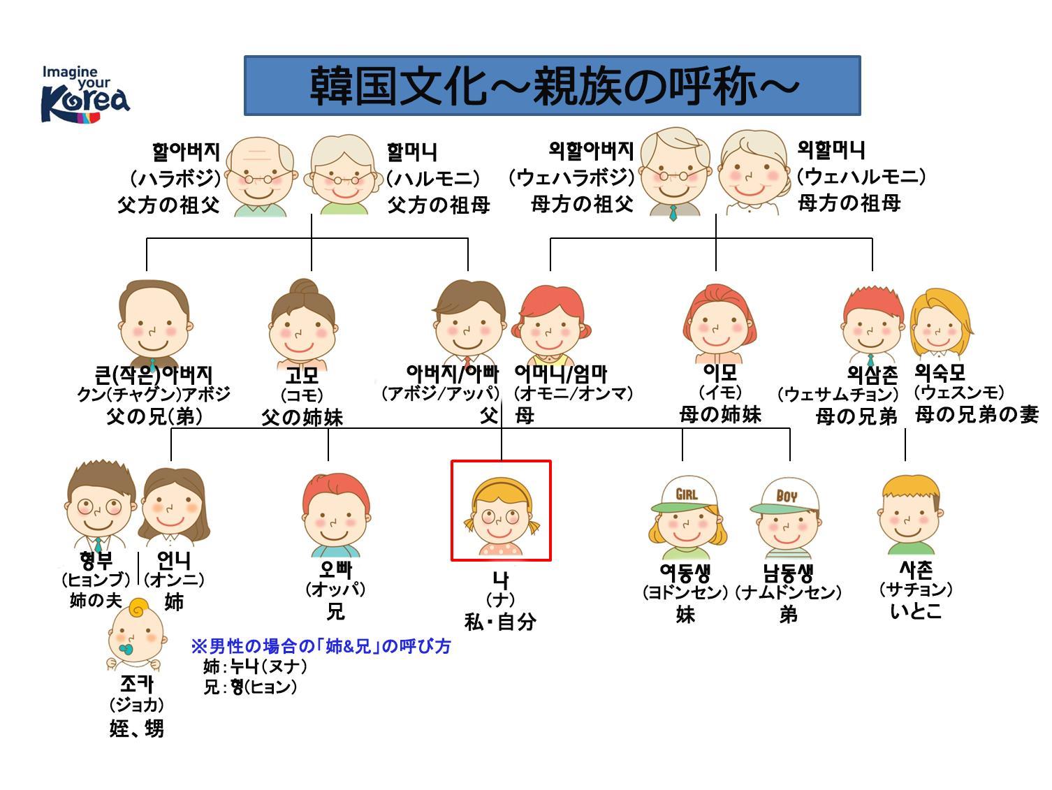 韓国語単語|家族 - hangeuls.com