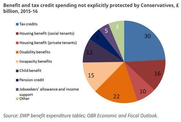 LIVE: Tax credits and housing benefit are most likely to get cut #Budget2015 http://t.co/EwpJSRL2xv http://t.co/VjyCWKQCnO