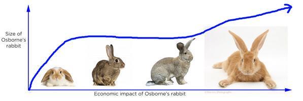 Thanks to @BirchCooperH for reminding us of Osborne's rabbit http://t.co/soFryIOCn3