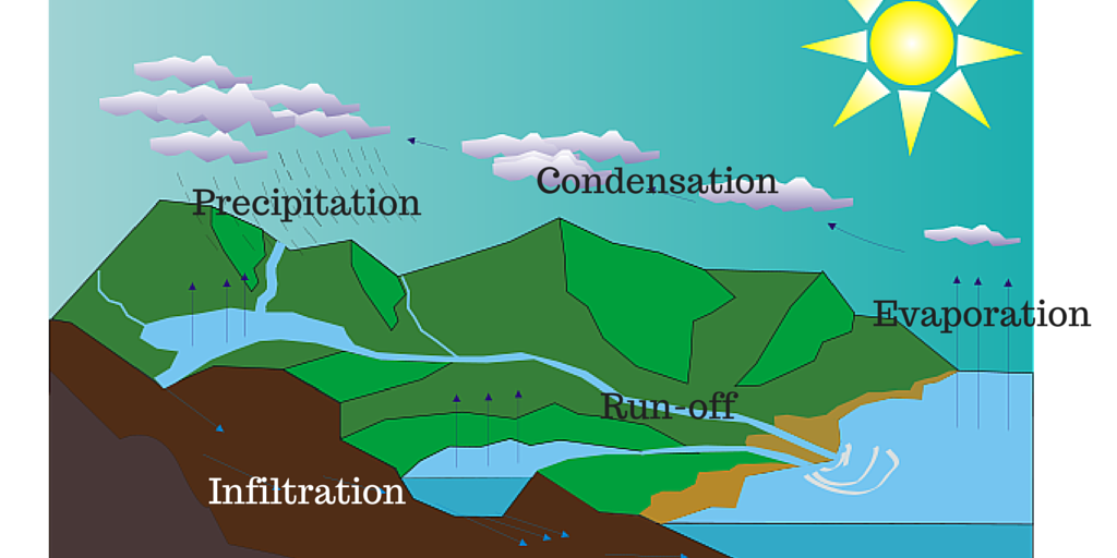 How is precipitation linked to run-off ?