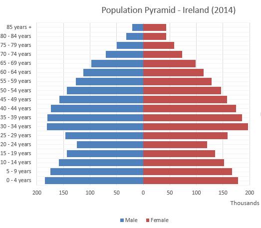 slimming irlanda