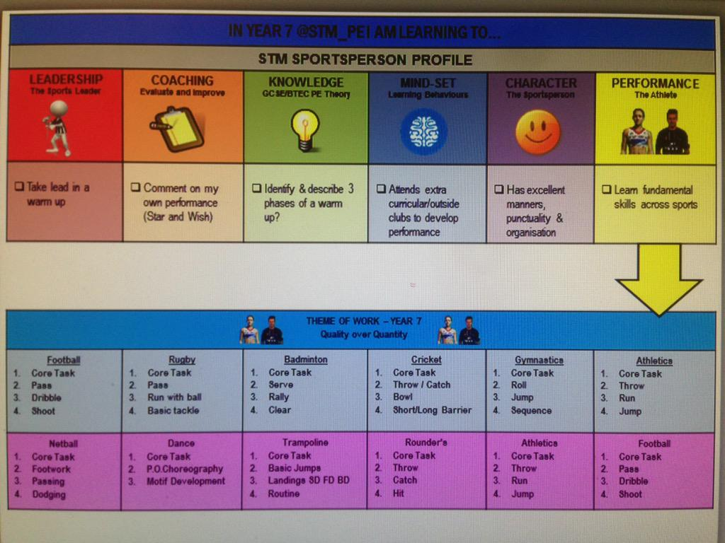 Baseline Assessment in PE from PE4Learning com on Twitter