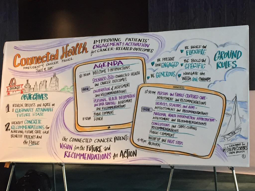 Thumbnail for The Connected Cancer Patient: Vision for the Future and Recommendations for Action