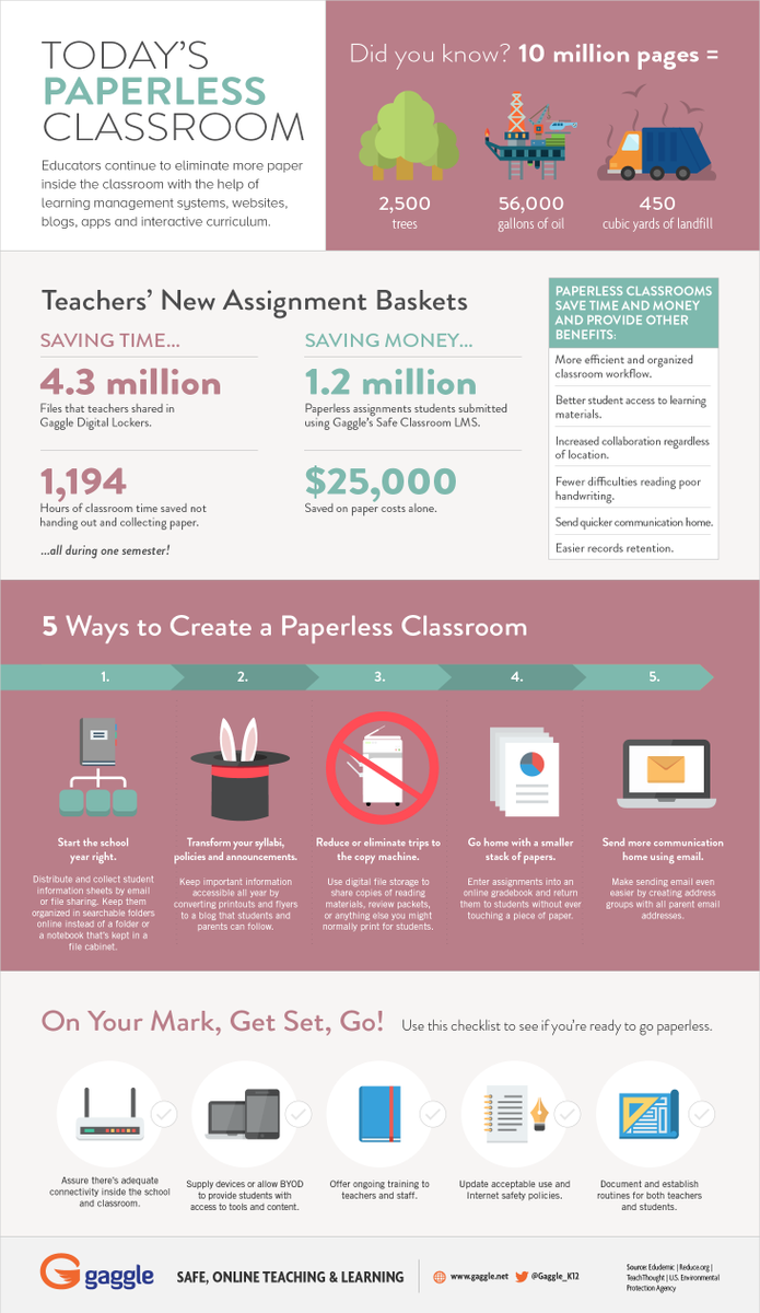 #Infographic: The modern-day paperless classroom, http://t.co/4ae90GewMn via @Gaggle_K12 #edchat http://t.co/7PxZud7HCe