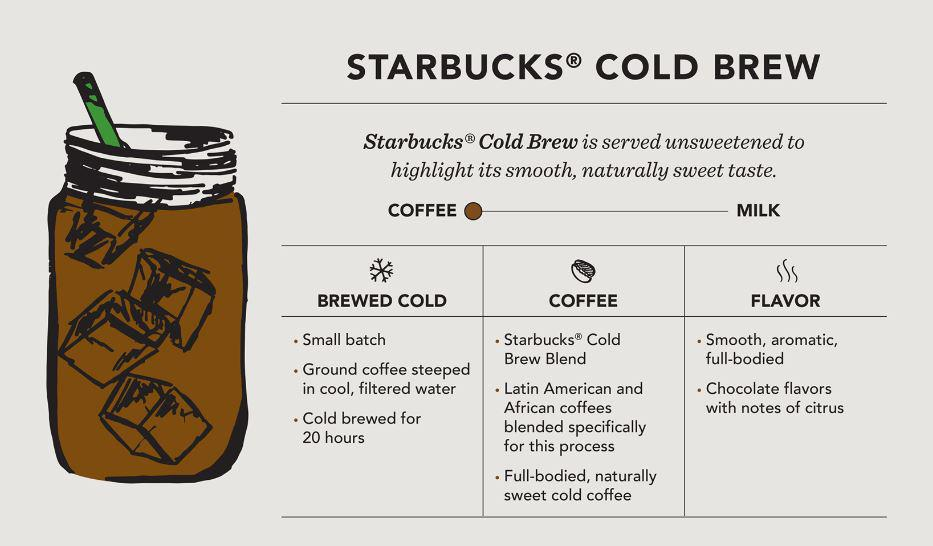 starbucks brewing a worldwide experience The experience is all about the coffee more starbucks roastery locations are coming soon: right now, there is only one starbucks reserve while at the roastery, be sure to visit the experience bar, which is at the far west end of the store it's a place to sit down, order siphon-brewed beverages.