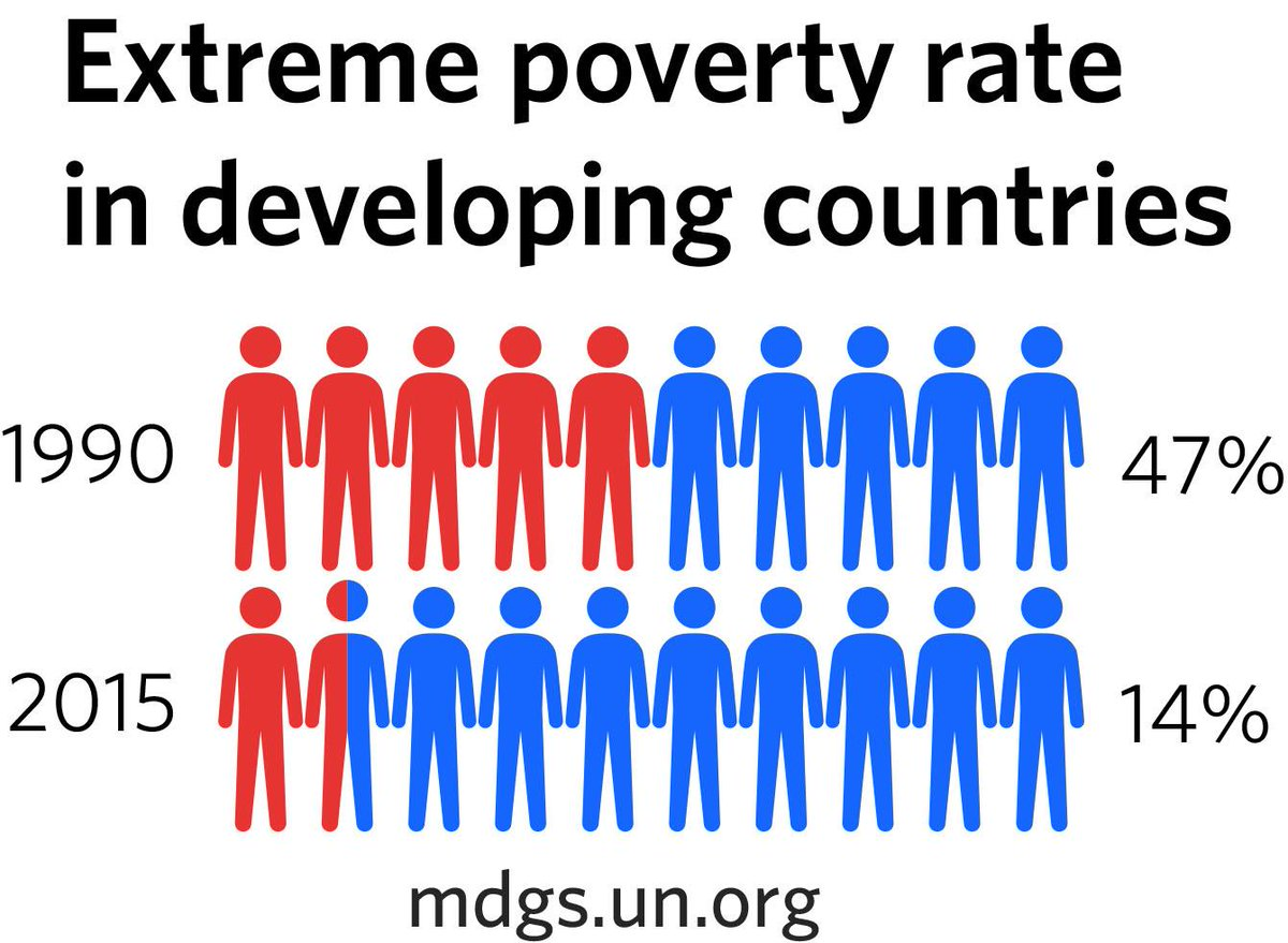 UNDP Pakistan On Twitter The Extreme Poverty Rate In Developing - Countrys in poverty