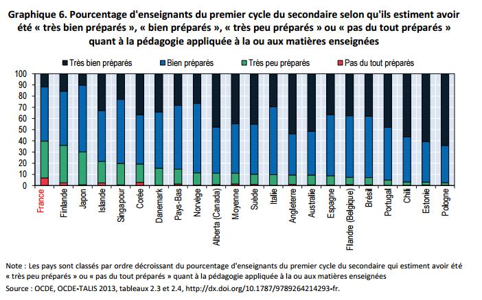 Selon l'OCDE, la France doit rendre la formation initiale des enseignants moins académique CJkUybbUwAAeaQ8