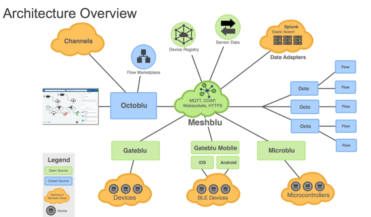 octoblu on twitter   quot checkout our latest  iot architecture diagram    embedded image