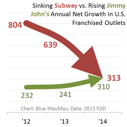 subway vs jimmy johns Jimmy john's gourmet sandwiches: look out subway- jimmy johns is coming to california - see 9 traveler reviews, 3 candid photos, and great deals for temecula, ca, at tripadvisor.