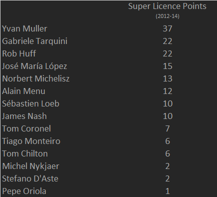 Here's how #WTCC drivers would stack up on #F1 super licence points based on the last 3 years (40 needed to get in) http://t.co/VFTQqrpRyV