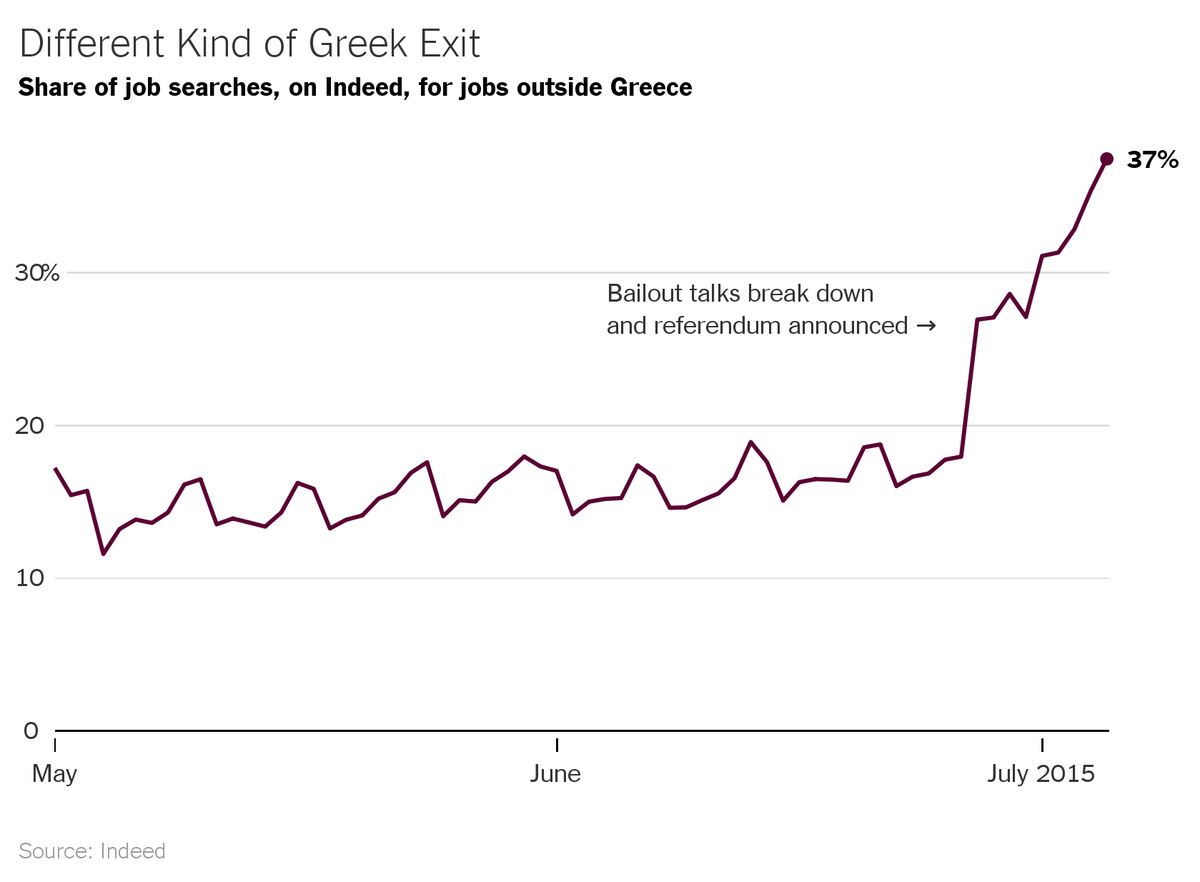 Talking To Different Kind Of Exit >> The Upshot On Twitter A Different Kind Of Grexit As Greeks Are
