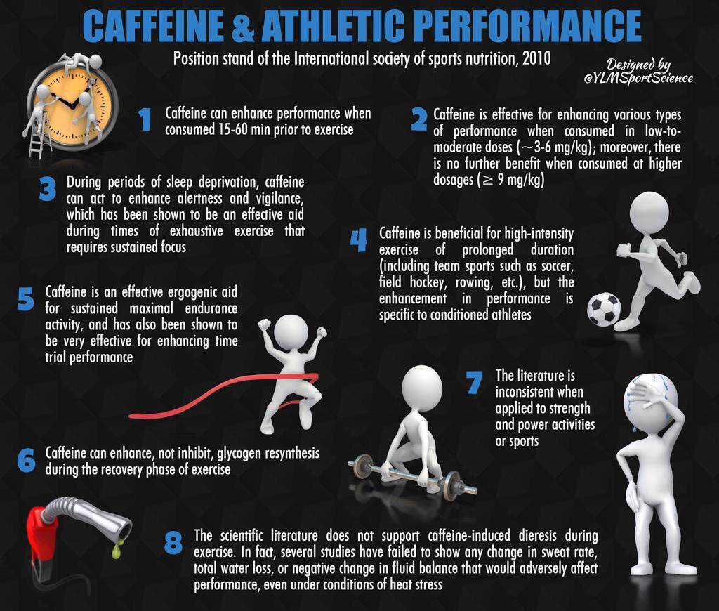 "YLMSportScience on Twitter: ""☕️ Caffeine & Perf ..."