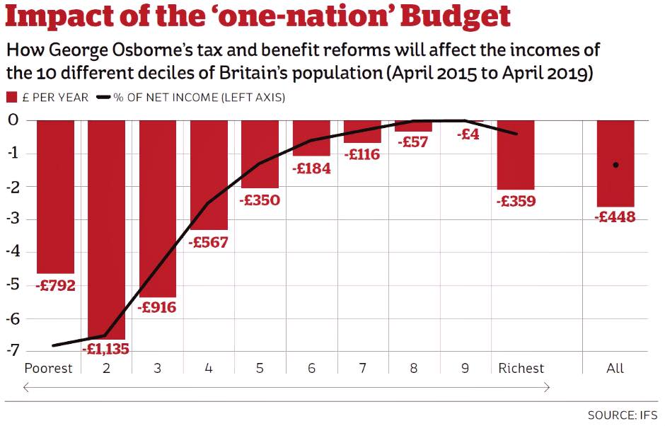 """Want to know the real impact of Gideon's """"One Nation Budget""""? Have a look at this! (graphic via @martin_oneill) http://t.co/F9tfFNKQvQ"""